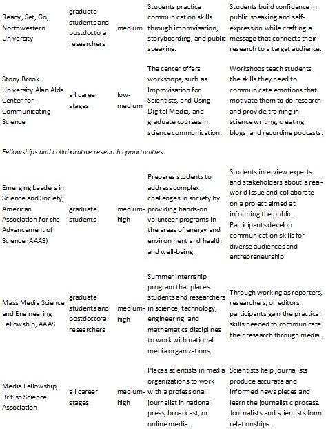Communication Dissertations - ScholarWorks Georgia State